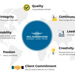 MajorBrains believes in Quality, Integrity, Creativity, innovation and Clients' commitment