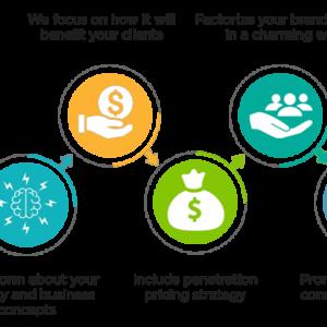 Conceptual Branding Process