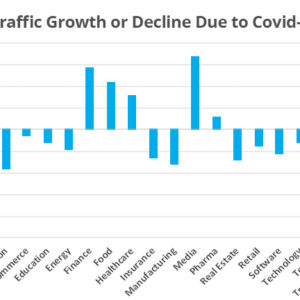 Bar Chart on Traffic Growth or Decline Due to Covid-19