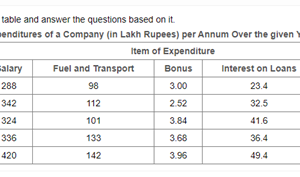 Expenditures of a company