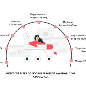 Different tyoes of bidding strategies available for Google Ads