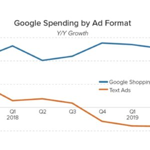 Google spending by Ad format