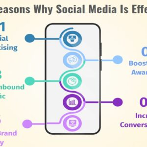 5 reasons why social media is effective